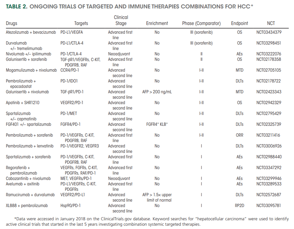 New Drugs effective in the systemic Treatment of Hepatocellular Carcinoma