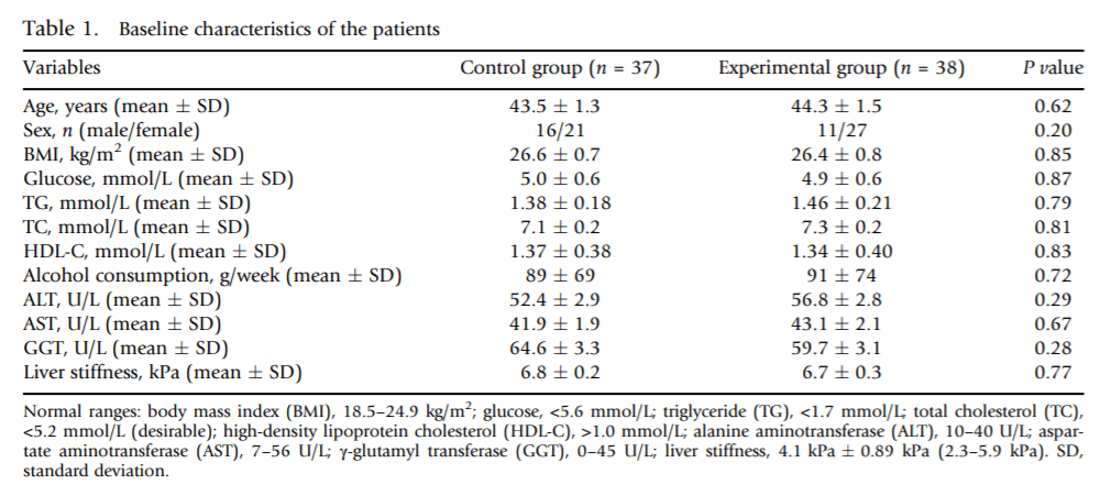 Treatment efficacy of a probiotic preparation for non-alcoholic steatohepatitis: A pilot trial